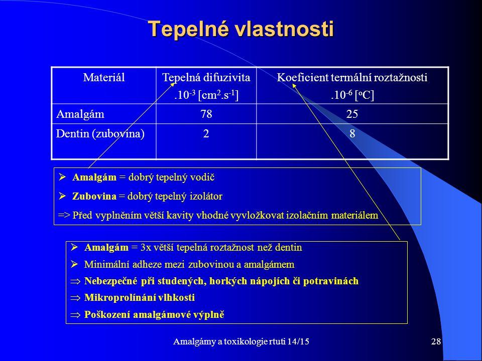 Tepelné vlastnosti Materiál Tepelná difuzivita .10-3 [cm2.s-1]